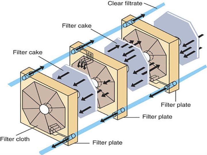 plate and frame oil filter structure